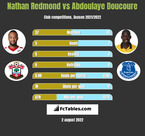 Nathan Redmond vs Abdoulaye Doucoure infographic