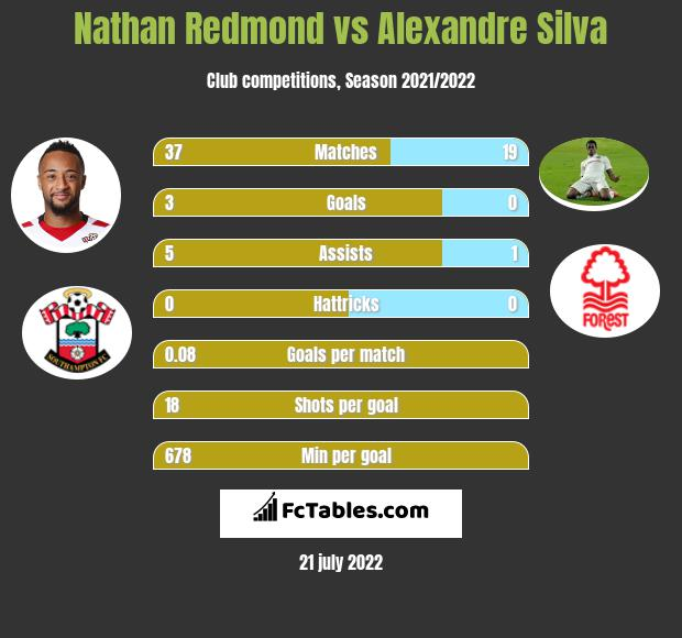 Nathan Redmond vs Alexandre Silva infographic