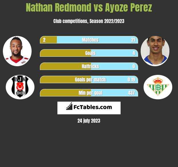 Nathan Redmond vs Ayoze Perez h2h player stats