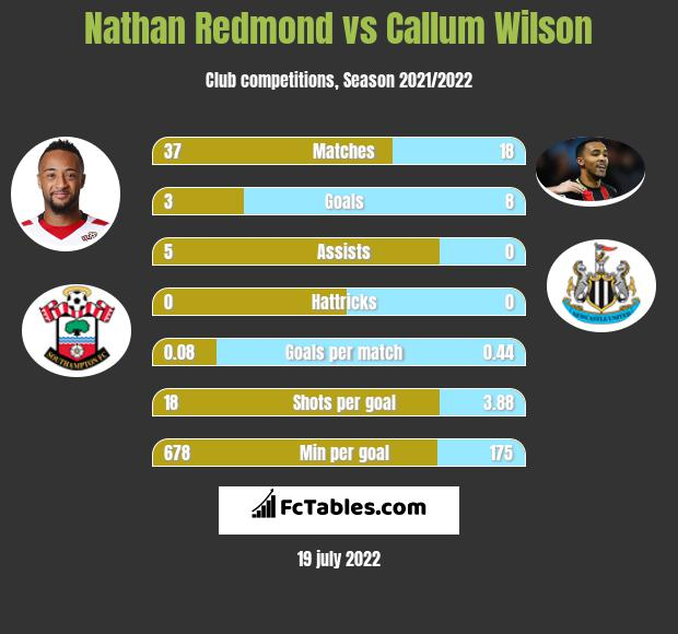 Nathan Redmond vs Callum Wilson infographic