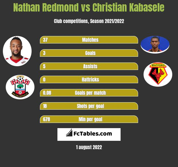 Nathan Redmond infographic statistics for Watford