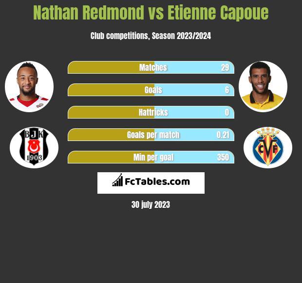 Nathan Redmond vs Etienne Capoue infographic