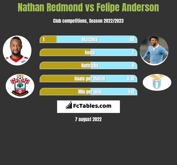 Nathan Redmond infographic statistics for West Ham United