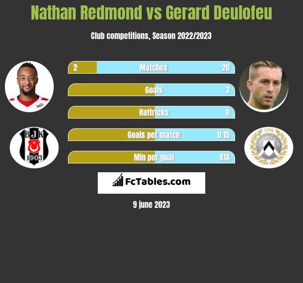 Nathan Redmond vs Gerard Deulofeu h2h player stats
