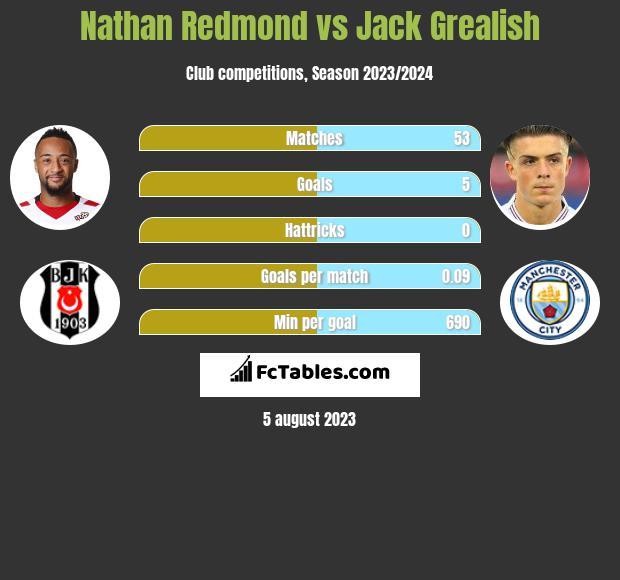Nathan Redmond vs Jack Grealish infographic