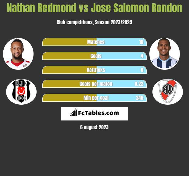 Nathan Redmond vs Jose Salomon Rondon h2h player stats