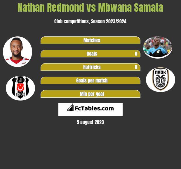 Nathan Redmond vs Mbwana Samata infographic