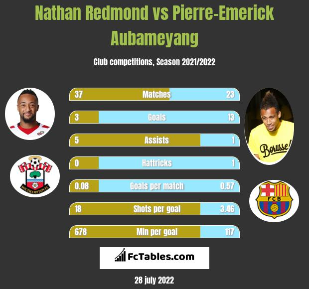 Nathan Redmond vs Pierre-Emerick Aubameyang h2h player stats