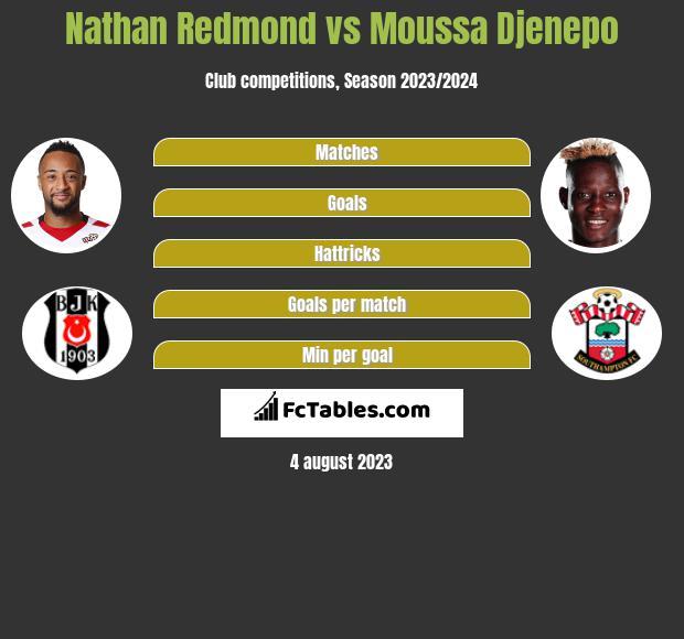 Nathan Redmond vs Moussa Djenepo infographic