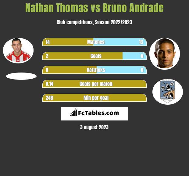 Nathan Thomas vs Bruno Andrade infographic