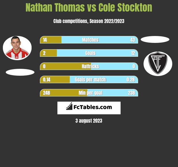 Nathan Thomas vs Cole Stockton infographic