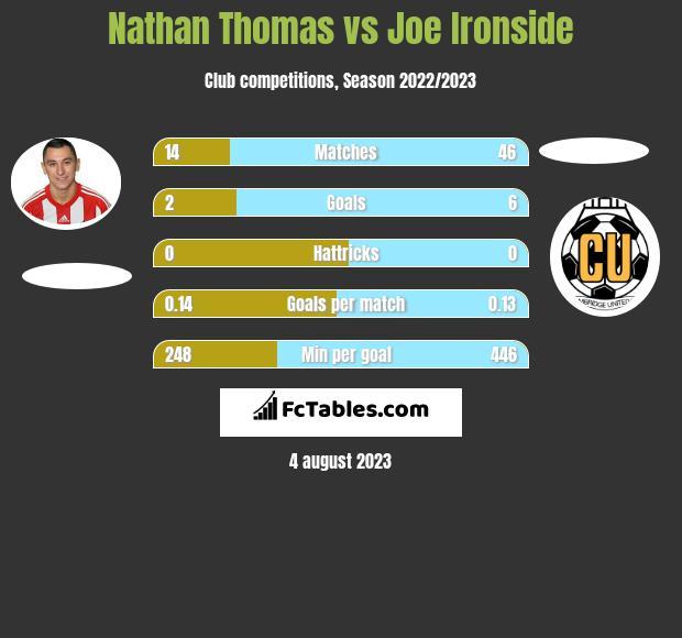 Nathan Thomas vs Joe Ironside infographic