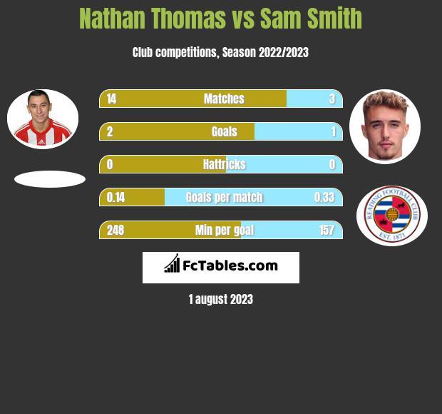 Nathan Thomas vs Sam Smith infographic