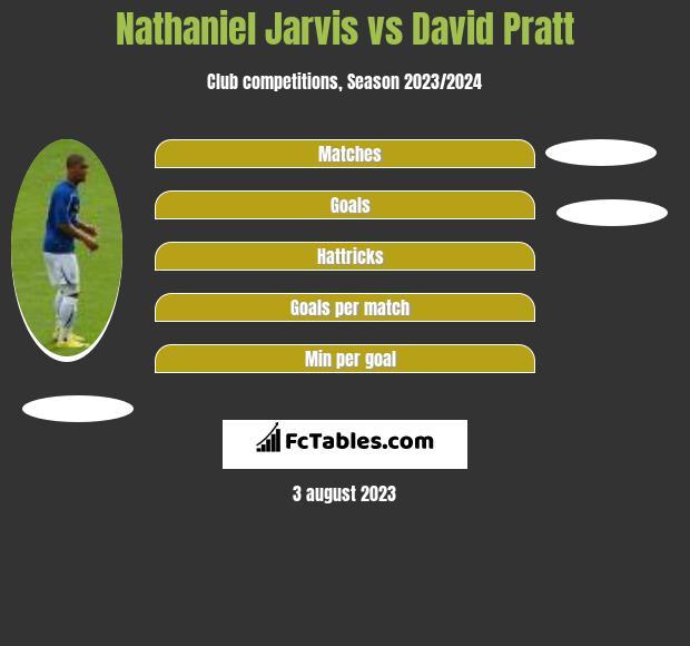 Nathaniel Jarvis vs David Pratt h2h player stats