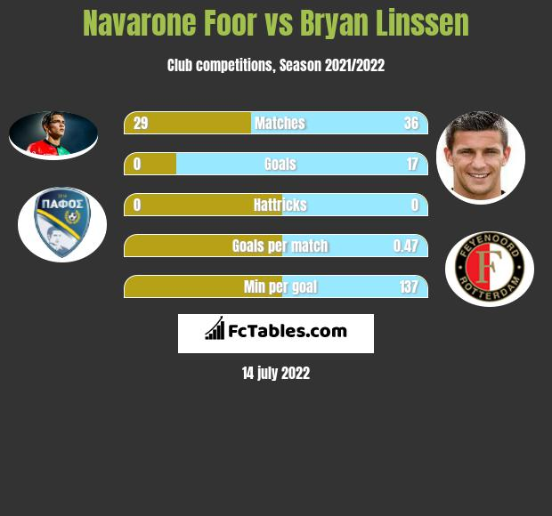 Navarone Foor vs Bryan Linssen infographic