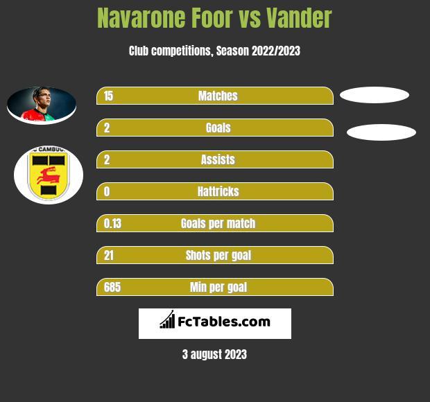 Navarone Foor vs Vander infographic