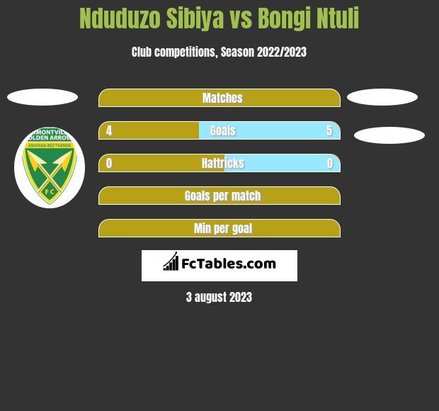 Nduduzo Sibiya vs Bongi Ntuli h2h player stats