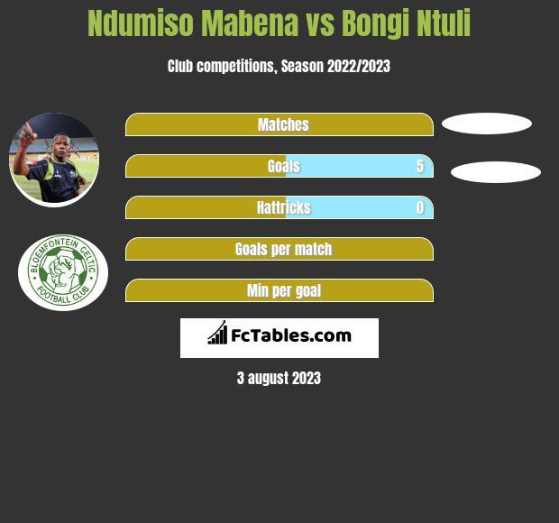Ndumiso Mabena vs Bongi Ntuli h2h player stats