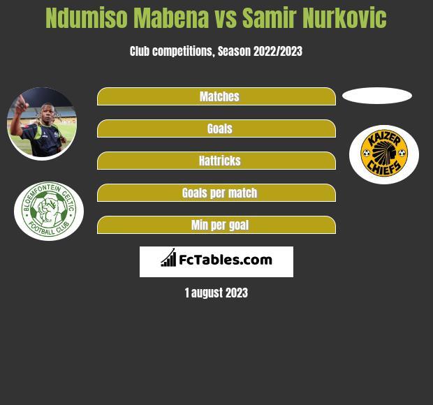 Ndumiso Mabena vs Samir Nurkovic infographic