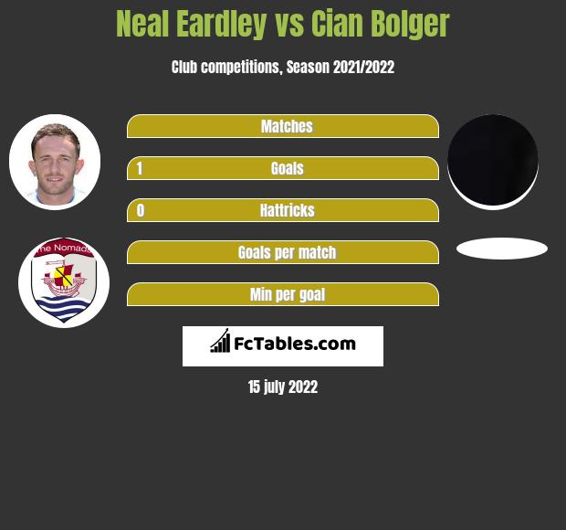 Neal Eardley vs Cian Bolger infographic