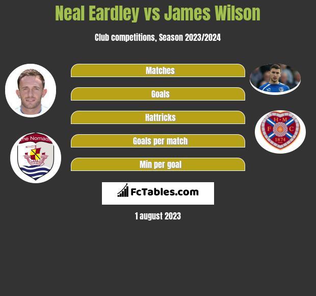 Neal Eardley vs James Wilson infographic