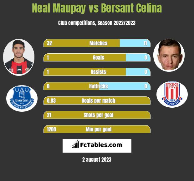 Neal Maupay vs Bersant Celina h2h player stats