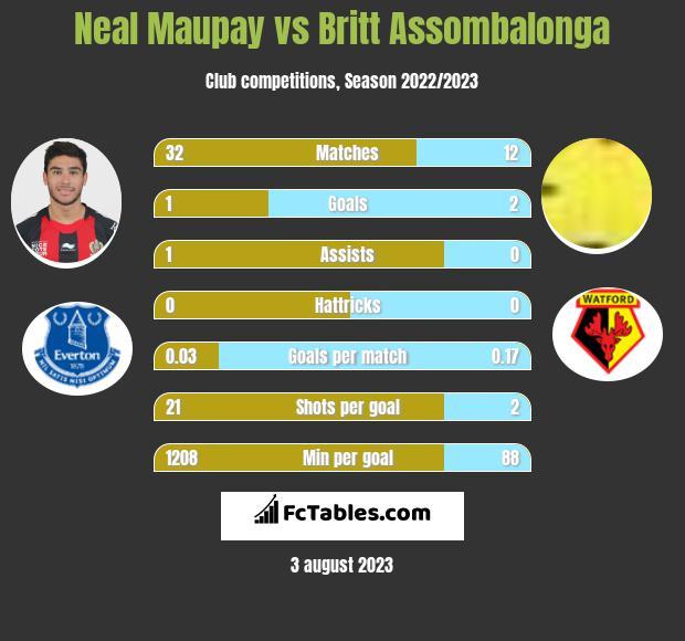 Neal Maupay vs Britt Assombalonga infographic