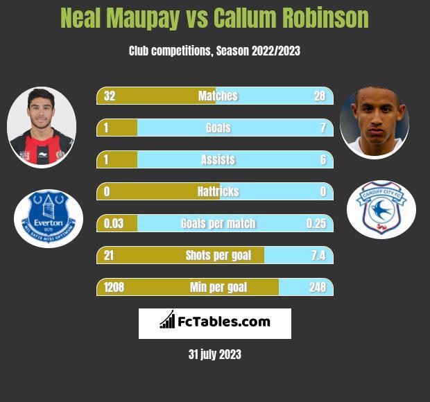Neal Maupay vs Callum Robinson h2h player stats