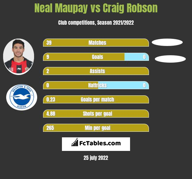 Neal Maupay vs Craig Robson h2h player stats