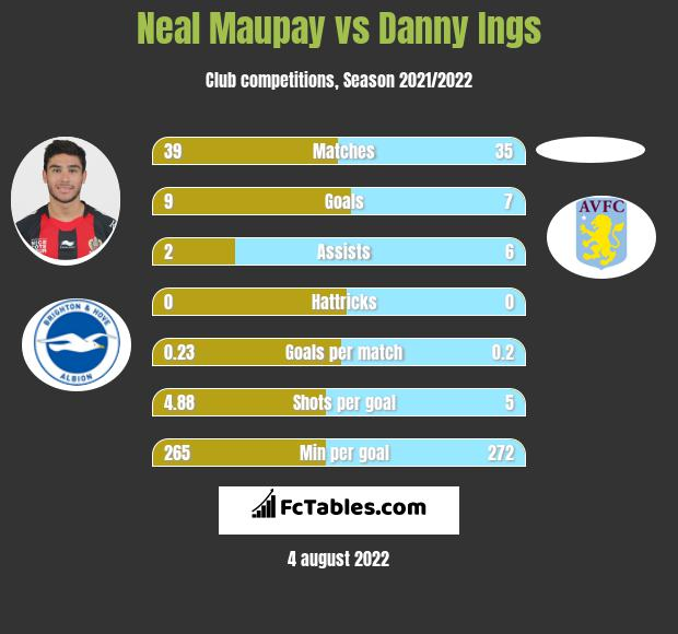 Neal Maupay vs Danny Ings infographic