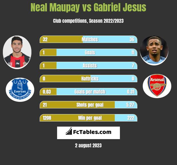 Neal Maupay vs Gabriel Jesus h2h player stats