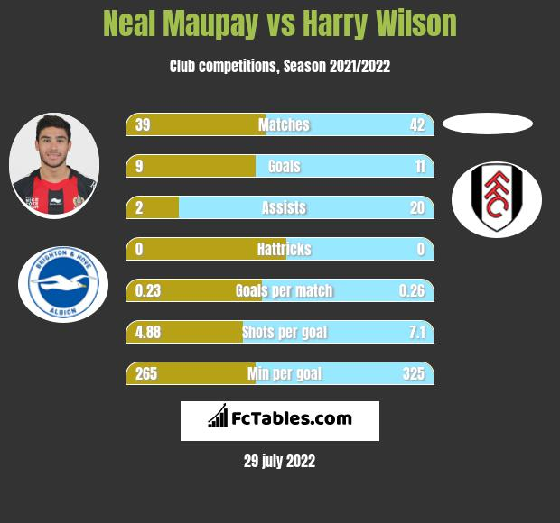 Neal Maupay vs Harry Wilson h2h player stats