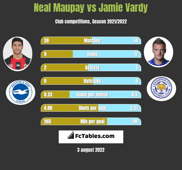 Neal Maupay vs Jamie Vardy h2h player stats