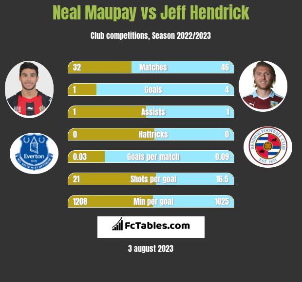 Neal Maupay vs Jeff Hendrick h2h player stats