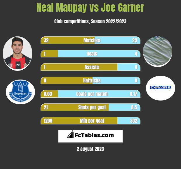 Neal Maupay vs Joe Garner h2h player stats