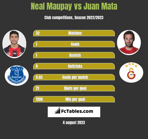Neal Maupay vs Juan Mata infographic