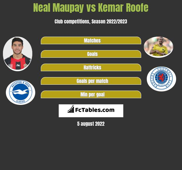 Neal Maupay vs Kemar Roofe h2h player stats