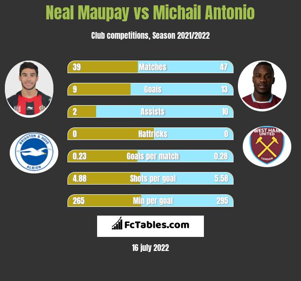 Neal Maupay vs Michail Antonio h2h player stats