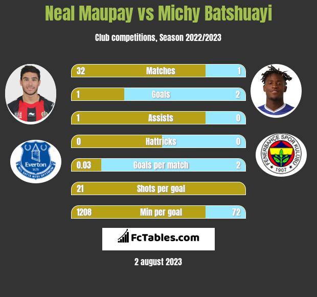 Neal Maupay vs Michy Batshuayi infographic