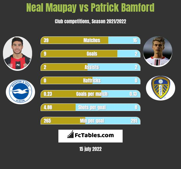 Neal Maupay vs Patrick Bamford h2h player stats