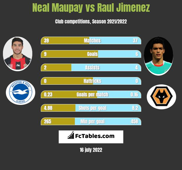 Neal Maupay vs Raul Jimenez h2h player stats