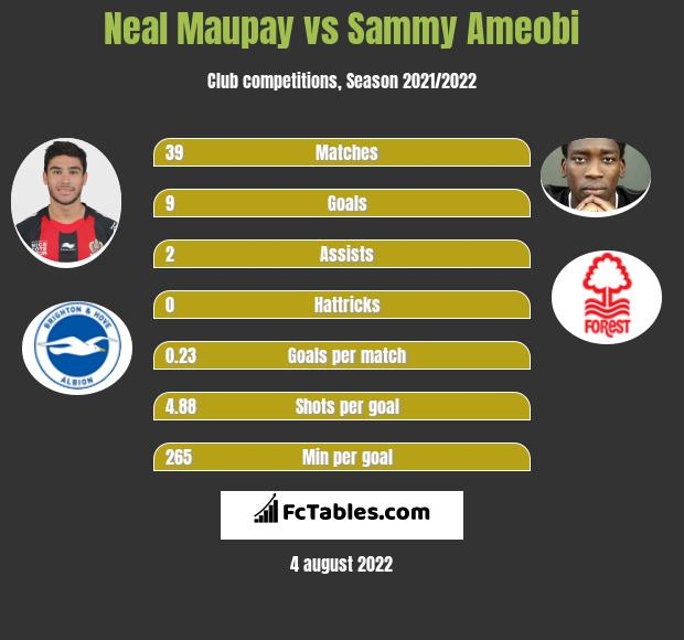 Neal Maupay vs Sammy Ameobi h2h player stats