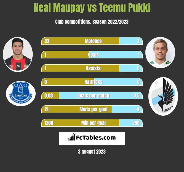 Neal Maupay vs Teemu Pukki h2h player stats
