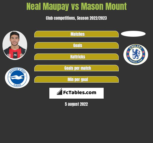 Neal Maupay vs Mason Mount h2h player stats