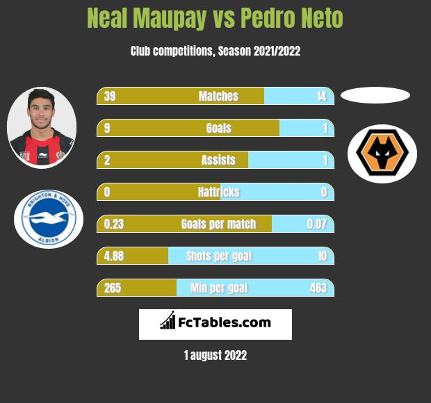Neal Maupay vs Pedro Neto h2h player stats