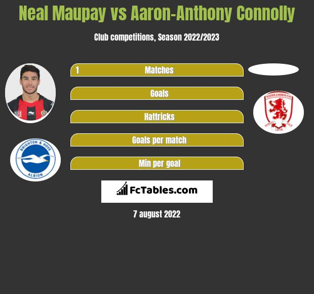 Neal Maupay vs Aaron-Anthony Connolly infographic