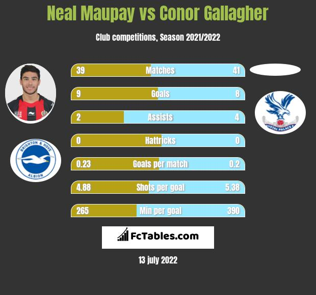 Neal Maupay vs Conor Gallagher infographic