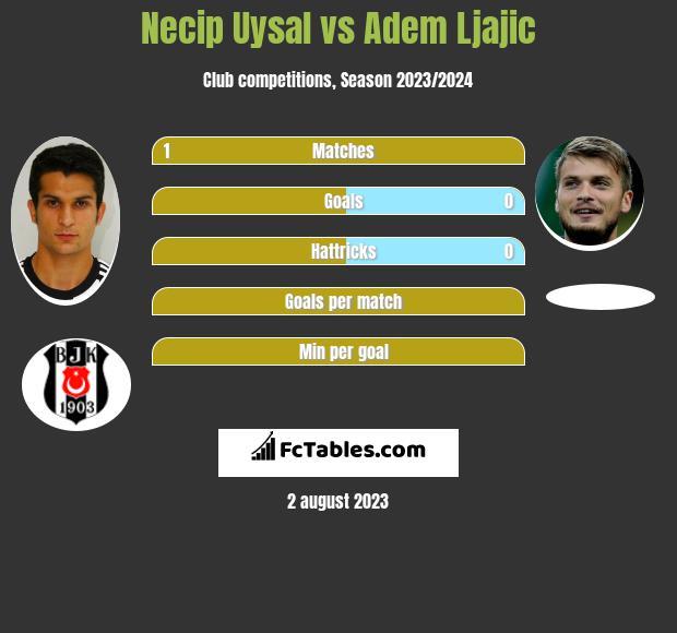 Necip Uysal vs Adem Ljajic infographic
