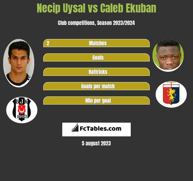 Necip Uysal vs Caleb Ekuban infographic
