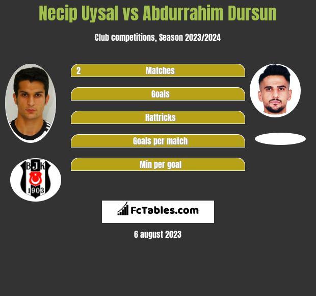 Necip Uysal vs Abdurrahim Dursun infographic